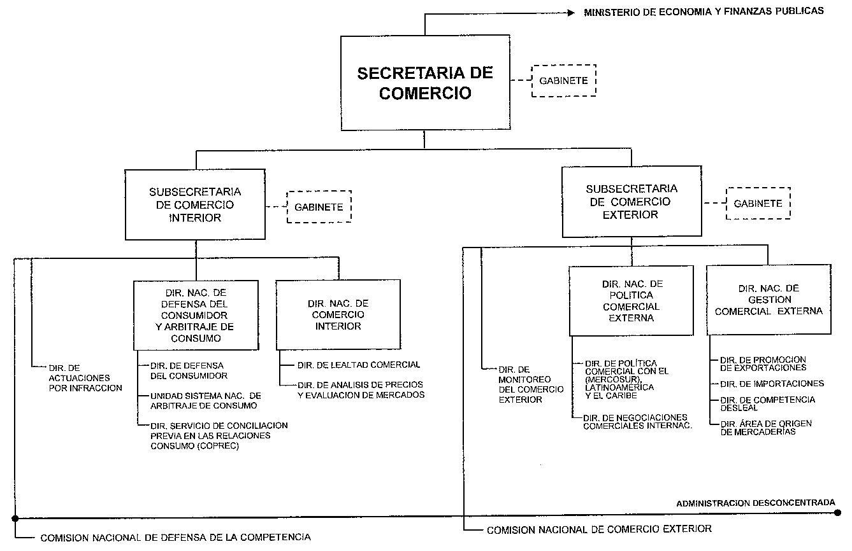Infoleg for Estructura ministerio del interior