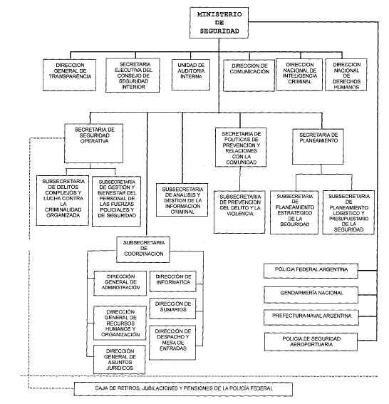 Anexo ii - Estructura ministerio del interior ...