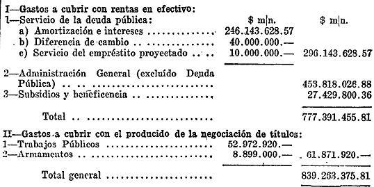 Presupuesto General de la Nación para 1932 (B.O.27/VI/9352