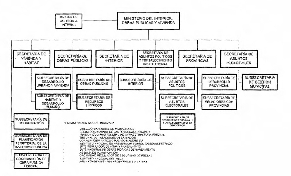 Infoleg ministerio de econom a y finanzas p blicas for Ministerio del interior estructura