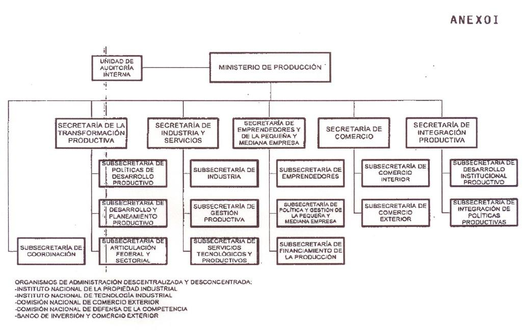 Infoleg ministerio de econom a y finanzas p blicas for Ministerio produccion