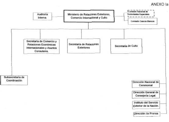Ministerio De Relaciones