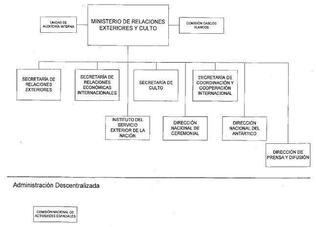 Ministerio de relaciones exteriores comercio internacional Ministerio de relaciones exteriores y culto