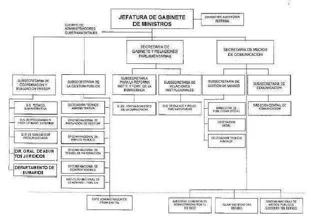 Jefatura De Gabinete De Ministros Decreto 624 2003 Apruébase