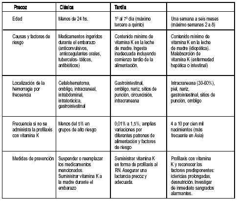 DEPENDIENTES PDF VITAMINA DE FACTORES COAGULACION K DE