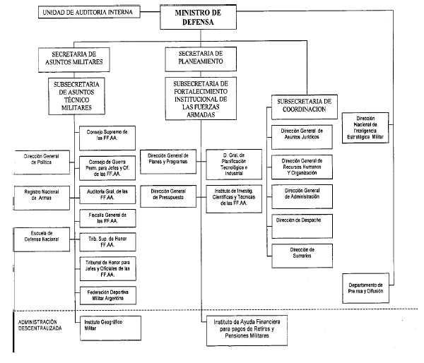 Ministerio de defensa for Ministerio del interior argentina direccion